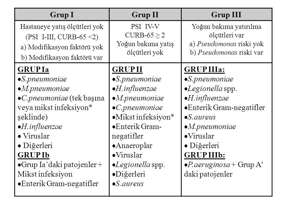 Grup IGrup IIGrup III Hastaneye yatış ölçütleri yok (PSI I-III, CURB-65 <2) a) Modifikasyon faktörü yok b) Modifikasyon faktörü var PSI IV-V CURB-65 ≥