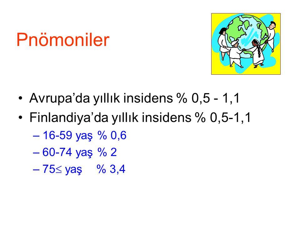Pnömoniler Avrupa'da yıllık insidens % 0,5 - 1,1 Finlandiya'da yıllık insidens % 0,5-1,1 –16-59 yaş % 0,6 –60-74 yaş % 2 –75  yaş % 3,4 Avrupa'da yıl