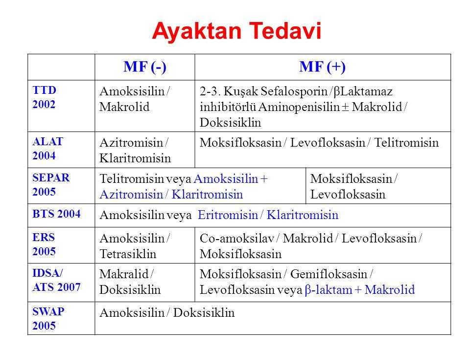 MF (-)MF (+) TTD 2002 Amoksisilin / Makrolid 2-3. Kuşak Sefalosporin /βLaktamaz inhibitörlü Aminopenisilin  Makrolid / Doksisiklin ALAT 2004 Azitromi