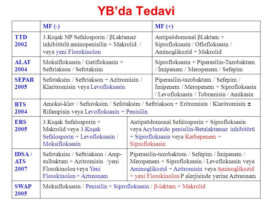 YB'da Tedavi MF (-)MF (+) TTD 2002 3.Kuşak NP Sefalosporin / βLaktamaz inhibitörlü aminopenisilin + Makrolid / veya yeni Florokinolon Antipsödomonal β