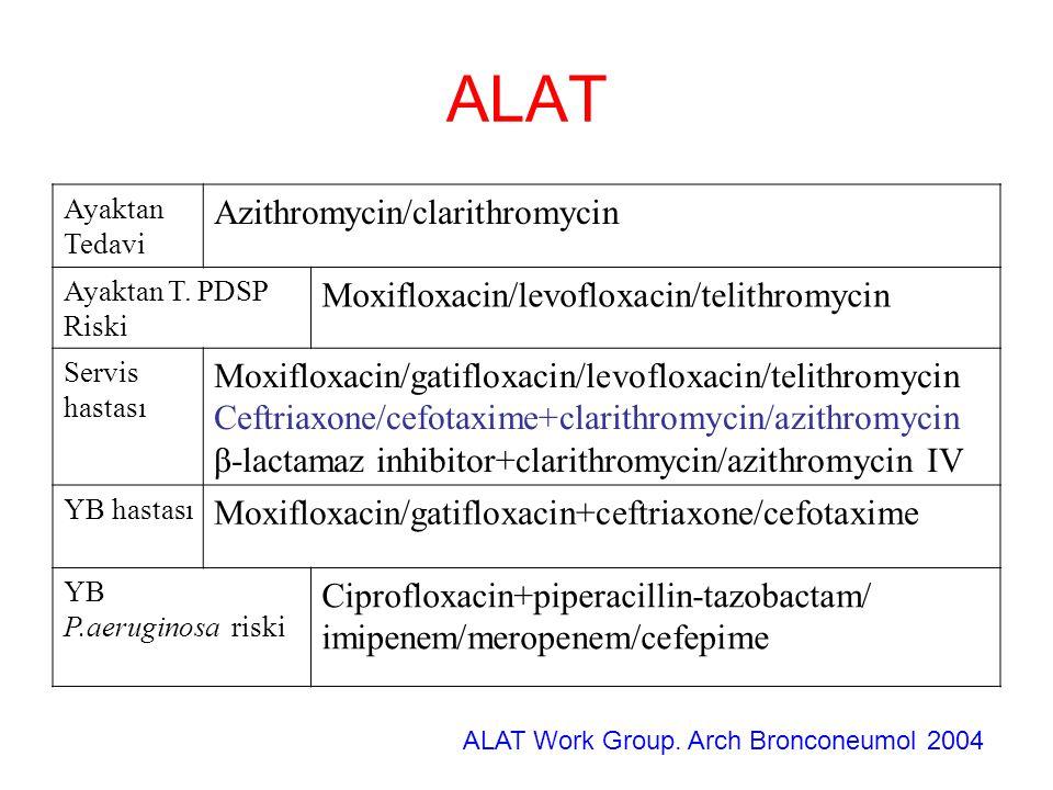 ALAT Ayaktan Tedavi Azithromycin/clarithromycin Ayaktan T. PDSP Riski Moxifloxacin/levofloxacin/telithromycin Servis hastası Moxifloxacin/gatifloxacin