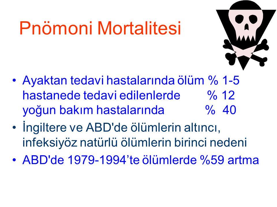 Pnömoni Mortalitesi Ayaktan tedavi hastalarında ölüm % 1-5 hastanede tedavi edilenlerde % 12 yoğun bakım hastalarında % 40 İngiltere ve ABD'de ölümler
