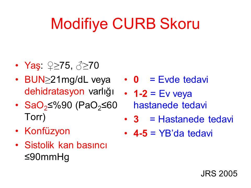 Modifiye CURB Skoru Yaş: ♀≥ 75, ♂≥ 70 BUN ≥ 21mg/dL veya dehidratasyon varlığı SaO 2 ≤%90 (PaO 2 ≤60 Torr) Konfüzyon Sistolik kan basıncı ≤90mmHg 0 =