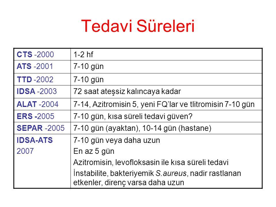 Tedavi Süreleri CTS -20001-2 hf ATS -20017-10 gün TTD -20027-10 gün IDSA -200372 saat ateşsiz kalıncaya kadar ALAT -20047-14, Azitromisin 5, yeni FQ'l