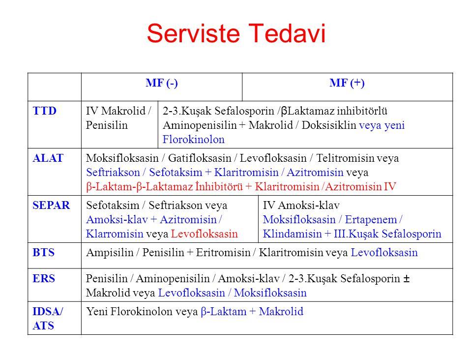 Serviste Tedavi MF (-)MF (+) TTDIV Makrolid / Penisilin 2-3.Kuşak Sefalosporin / β Laktamaz inhibitörlü Aminopenisilin + Makrolid / Doksisiklin veya y