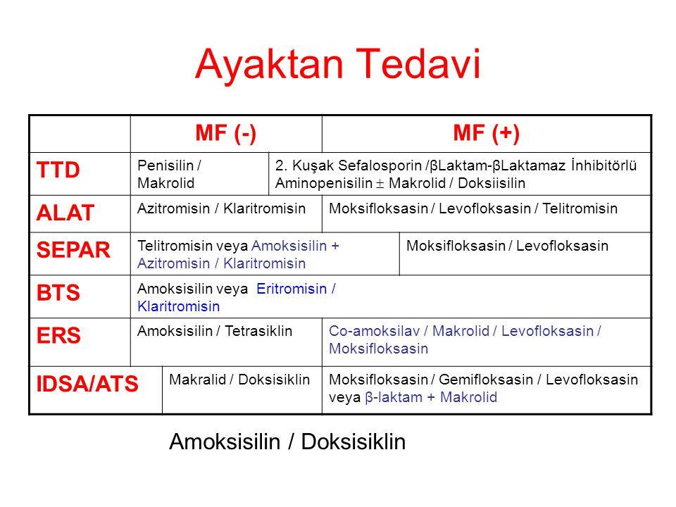 Ayaktan Tedavi MF (-)MF (+) TTD Penisilin / Makrolid 2. Kuşak Sefalosporin /βLaktam-βLaktamaz İnhibitörlü Aminopenisilin  Makrolid / Doksiisilin ALAT