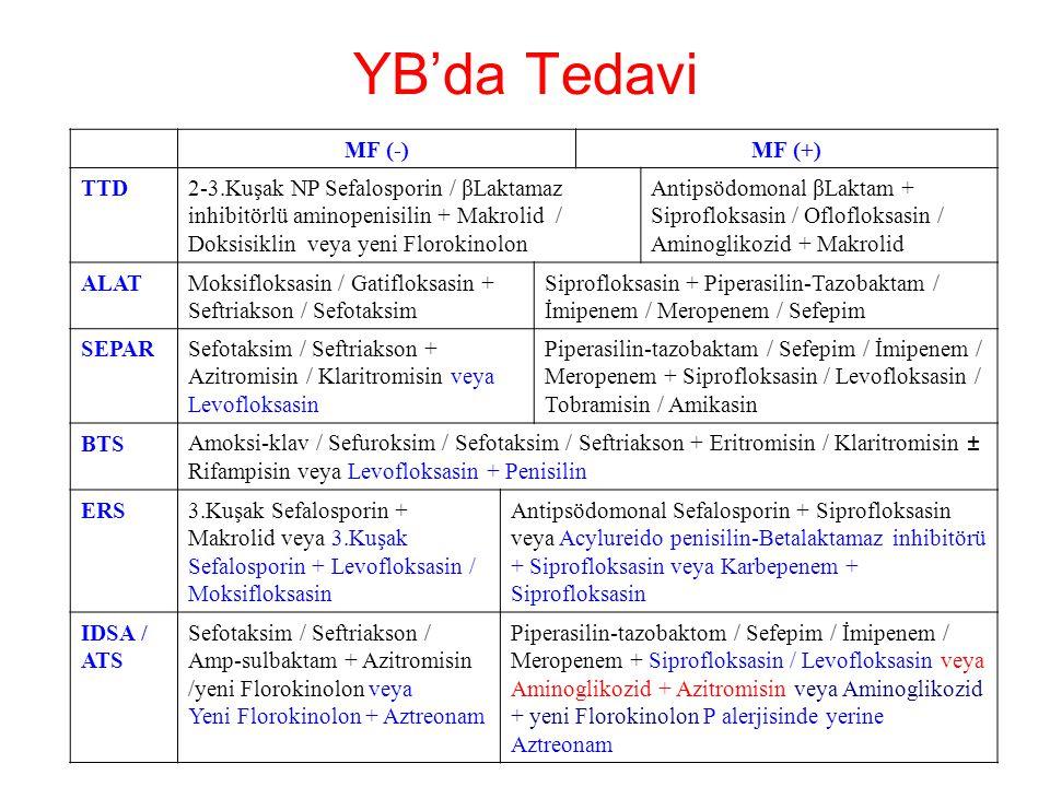 YB'da Tedavi MF (-)MF (+) TTD2-3.Kuşak NP Sefalosporin / βLaktamaz inhibitörlü aminopenisilin + Makrolid / Doksisiklin veya yeni Florokinolon Antipsöd