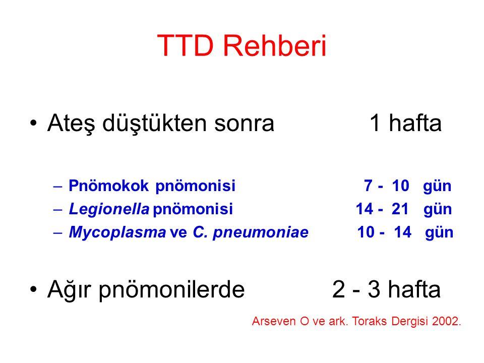 TTD Rehberi Ateş düştükten sonra 1 hafta –Pnömokok pnömonisi 7 - 10 gün –Legionella pnömonisi 14 - 21 gün –Mycoplasma ve C. pneumoniae 10 - 14 gün Ağı