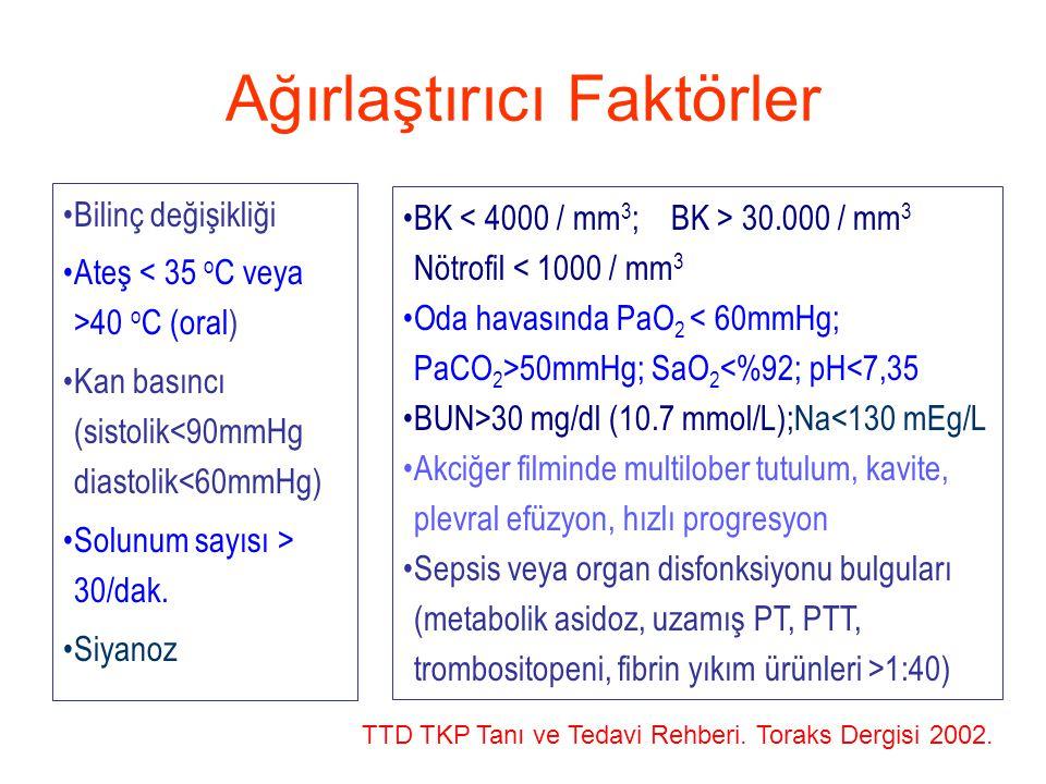 Ağırlaştırıcı Faktörler Bilinç değişikliği Ateş 40 o C (oral) Kan basıncı (sistolik<90mmHg diastolik<60mmHg) Solunum sayısı > 30/dak. Siyanoz BK 30.00