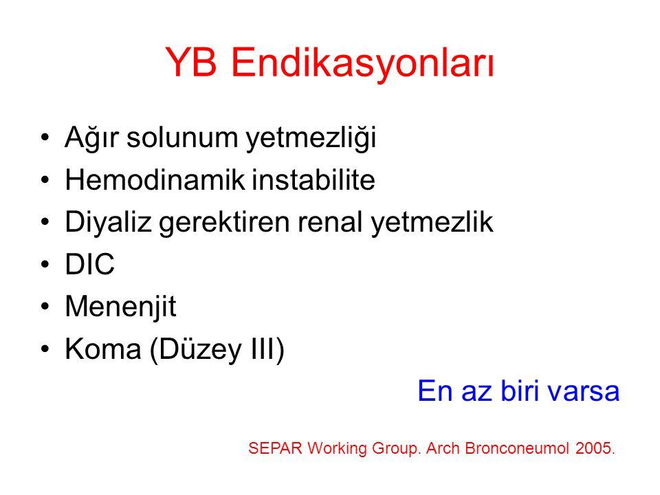 YB Endikasyonları Ağır solunum yetmezliği Hemodinamik instabilite Diyaliz gerektiren renal yetmezlik DIC Menenjit Koma (Düzey III) En az biri varsa SE