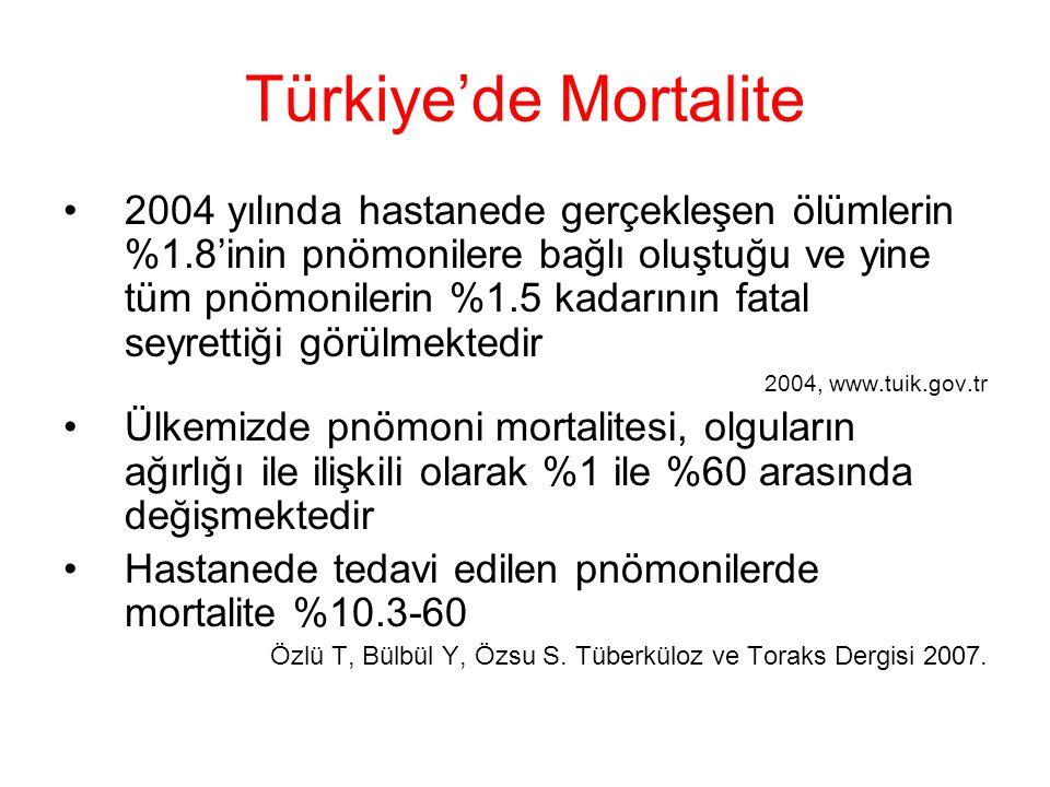 Türkiye'de Mortalite 2004 yılında hastanede gerçekleşen ölümlerin %1.8'inin pnömonilere bağlı oluştuğu ve yine tüm pnömonilerin %1.5 kadarının fatal s