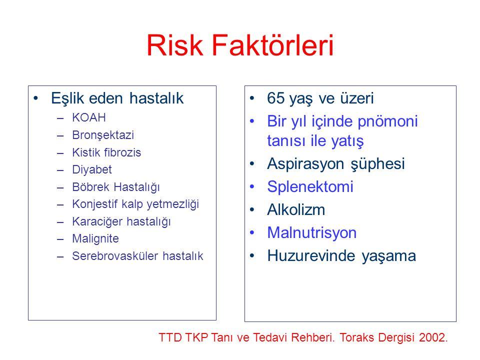 Risk Faktörleri Eşlik eden hastalık –KOAH –Bronşektazi –Kistik fibrozis –Diyabet –Böbrek Hastalığı –Konjestif kalp yetmezliği –Karaciğer hastalığı –Ma