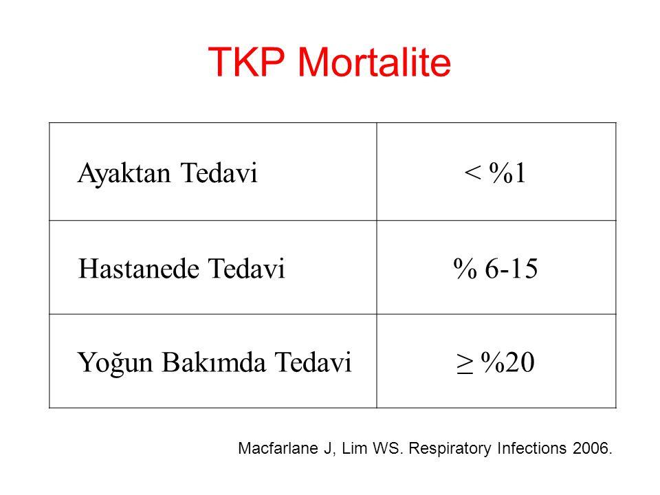 TKP Mortalite Macfarlane J, Lim WS. Respiratory Infections 2006. Ayaktan Tedavi< %1 Hastanede Tedavi% 6-15 Yoğun Bakımda Tedavi≥ %20