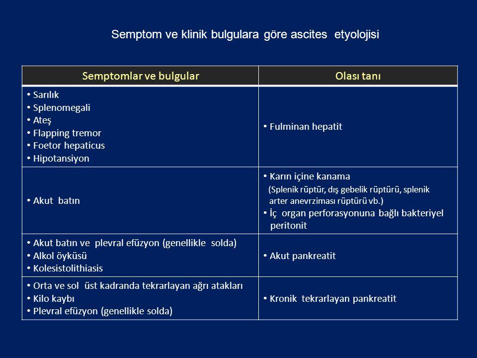 Semptomlar ve bulgularOlası tanı Sarılık Splenomegali Ateş Flapping tremor Foetor hepaticus Hipotansiyon Fulminan hepatit Akut batın Karın içine kanam