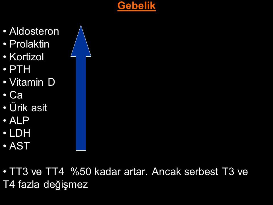 Gebelik Aldosteron Prolaktin Kortizol PTH Vitamin D Ca Ürik asit ALP LDH AST TT3 ve TT4 %50 kadar artar. Ancak serbest T3 ve T4 fazla değişmez