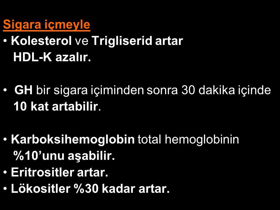 Sigara içmeyle Kolesterol ve Trigliserid artar HDL-K azalır. GH bir sigara içiminden sonra 30 dakika içinde 10 kat artabilir. Karboksihemoglobin total
