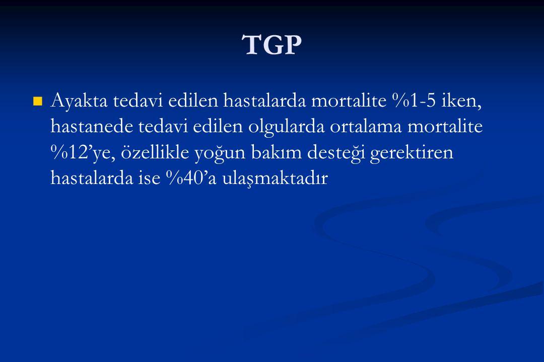 TGP Ayakta tedavi edilen hastalarda mortalite %1-5 iken, hastanede tedavi edilen olgularda ortalama mortalite %12'ye, özellikle yoğun bakım desteği ge