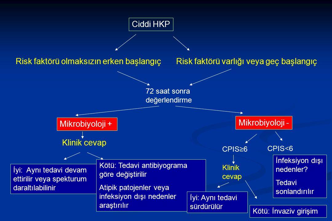 Ciddi HKP Risk faktörü olmaksızın erken başlangıçRisk faktörü varlığı veya geç başlangıç 72 saat sonra değerlendirme Mikrobiyoloji + Mikrobiyoloji - K