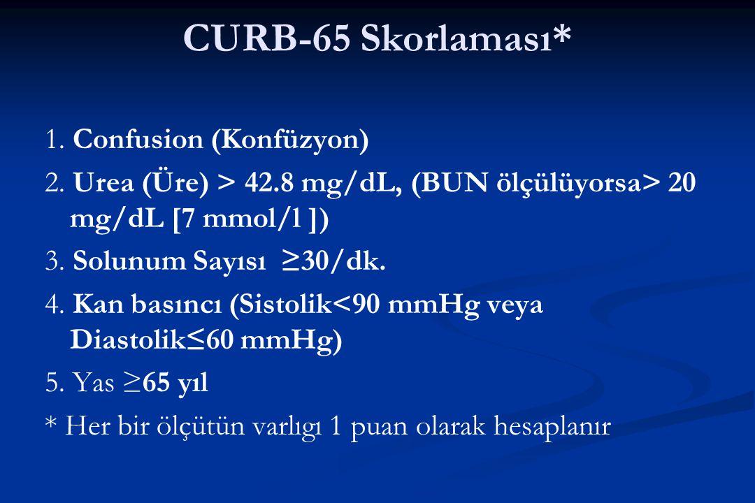 CURB-65 Skorlaması* 1. Confusion (Konfüzyon) 2. Urea (Üre) > 42.8 mg/dL, (BUN ölçülüyorsa> 20 mg/dL [7 mmol/l ]) 3. Solunum Sayısı ≥30/dk. 4. Kan bası