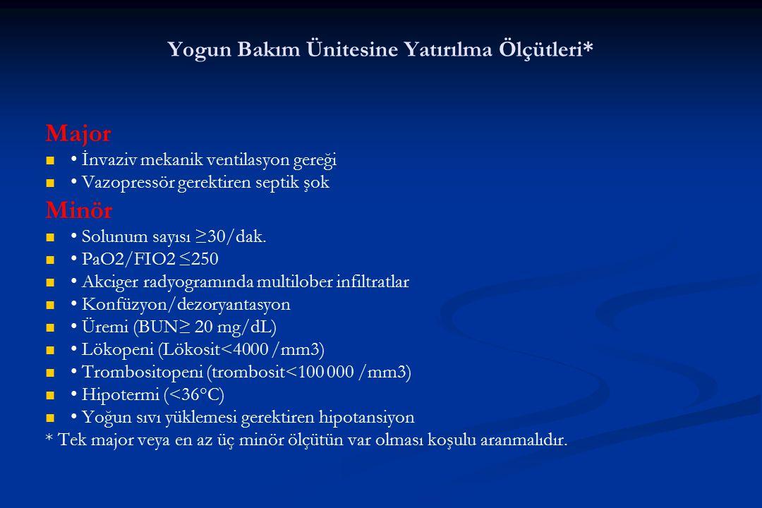Yogun Bakım Ünitesine Yatırılma Ölçütleri* Major İnvaziv mekanik ventilasyon gereği Vazopressör gerektiren septik şok Minör Solunum sayısı ≥30/dak. Pa