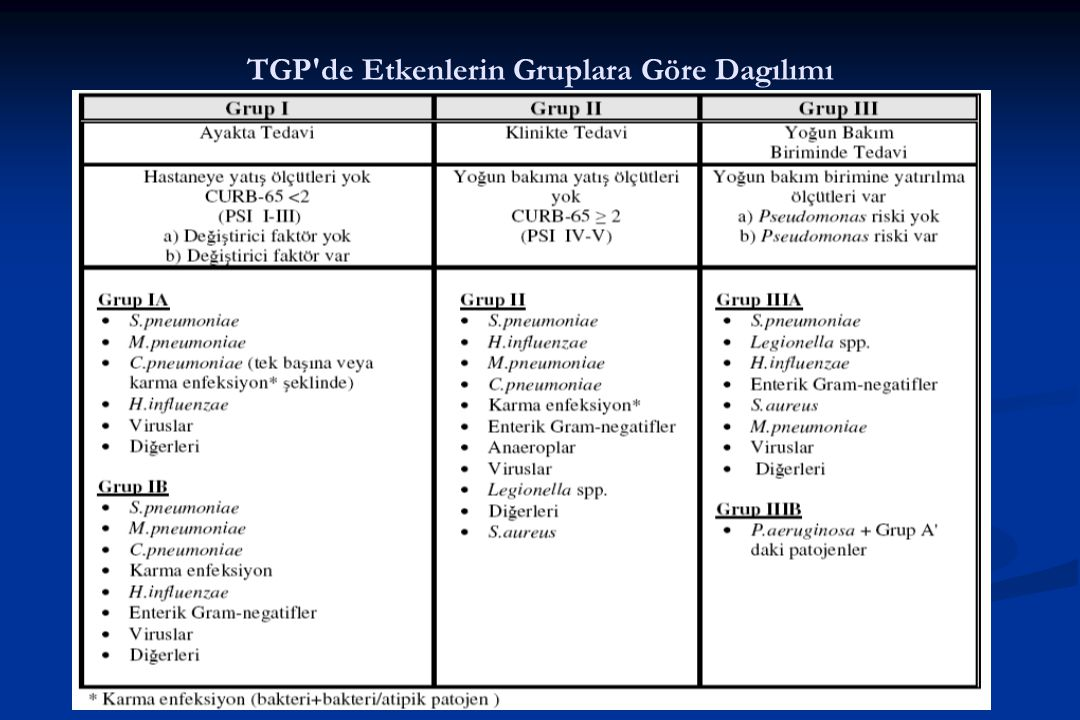 TGP'de Etkenlerin Gruplara Göre Dagılımı
