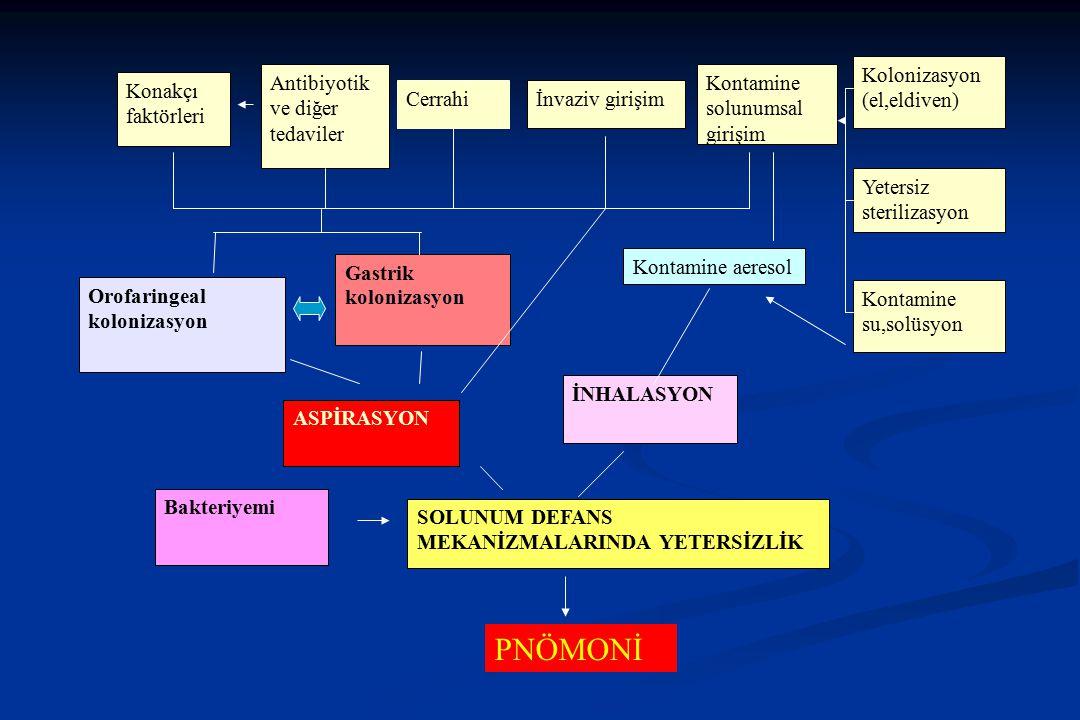 Konakçı faktörleri Cerrahiİnvaziv girişim Kontamine solunumsal girişim Kolonizasyon (el,eldiven) Yetersiz sterilizasyon Kontamine su,solüsyon Kontamin