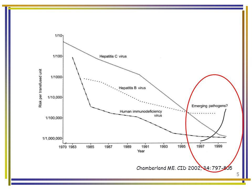 46 Vesivirus Caliciviruslardan, zarfsız RNA virusudur Deniz kabuklularında bulunur Myokardit, hepatitMyokardit, hepatit yapabilir ABD'nin Kuzeybatısında kan donörlerinde %12 oranında tespit edilmiş (%1'inde viremi) Deniz kabuklusu yiyenlerde kısa süreli viremi olabilir Kan transfüzyonu ile geçiş bildirilmiştir