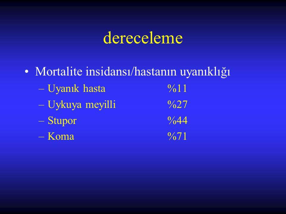 dereceleme Mortalite insidansı/hastanın uyanıklığı –Uyanık hasta%11 –Uykuya meyilli%27 –Stupor%44 –Koma%71