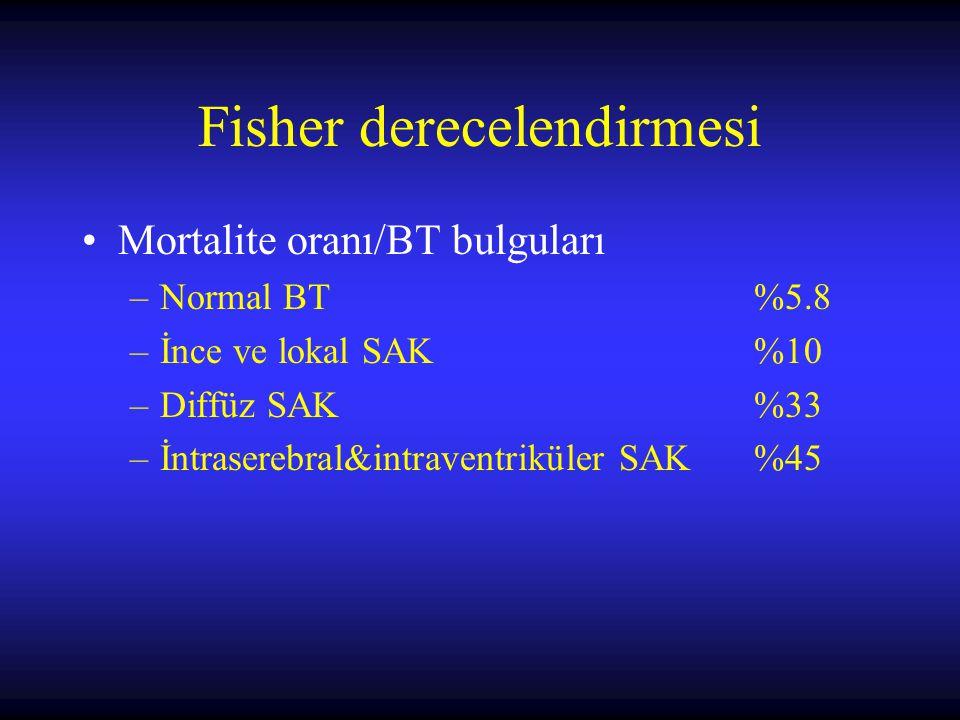 Mortalite oranı/BT bulguları –Normal BT%5.8 –İnce ve lokal SAK%10 –Diffüz SAK%33 –İntraserebral&intraventriküler SAK%45