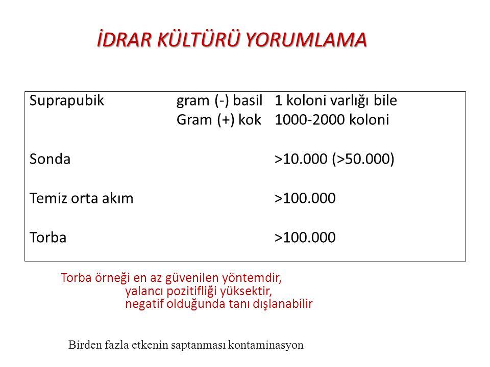 İDRAR KÜLTÜRÜ YORUMLAMA Suprapubik gram (-) basil 1 koloni varlığı bile Gram (+) kok 1000-2000 koloni Sonda >10.000 (>50.000) Temiz orta akım >100.000