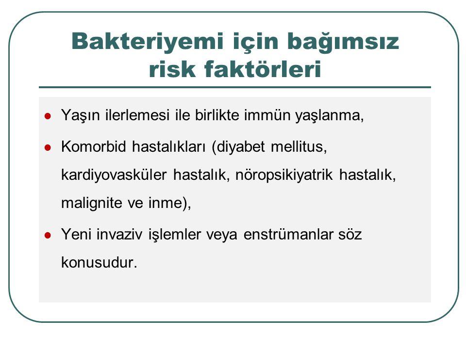 Bakteriyemi için bağımsız risk faktörleri Yaşın ilerlemesi ile birlikte immün yaşlanma, Komorbid hastalıkları (diyabet mellitus, kardiyovasküler hasta