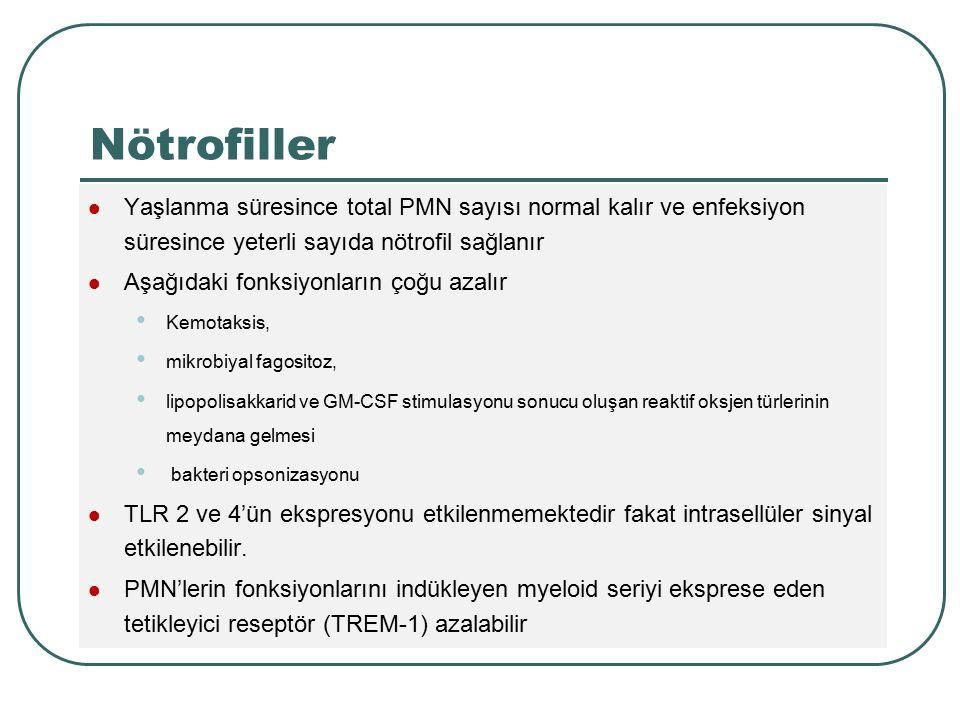 Nötrofiller Yaşlanma süresince total PMN sayısı normal kalır ve enfeksiyon süresince yeterli sayıda nötrofil sağlanır Aşağıdaki fonksiyonların çoğu az
