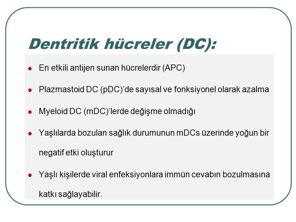 Dentritik hücreler (DC): En etkili antijen sunan hücrelerdir (APC) Plazmastoid DC (pDC)'de sayısal ve fonksiyonel olarak azalma Myeloid DC (mDC)'lerde