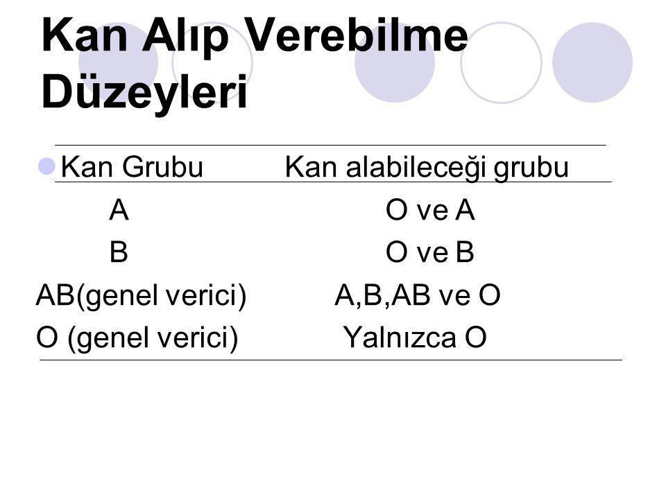 Kan Alıp Verebilme Düzeyleri Kan Grubu Kan alabileceği grubu A O ve A B O ve B AB(genel verici) A,B,AB ve O O (genel verici) Yalnızca O