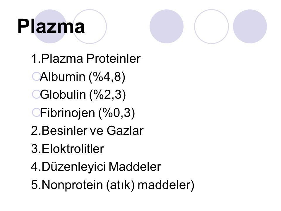 Plazma 1.Plazma Proteinler  Albumin (%4,8)  Globulin (%2,3)  Fibrinojen (%0,3) 2.Besinler ve Gazlar 3.Eloktrolitler 4.Düzenleyici Maddeler 5.Nonprotein (atık) maddeler)