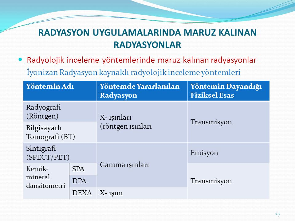 RADYASYON UYGULAMALARINDA MARUZ KALINAN RADYASYONLAR Radyolojik inceleme yöntemlerinde maruz kalınan radyasyonlar İyonizan Radyasyon kaynaklı radyoloj