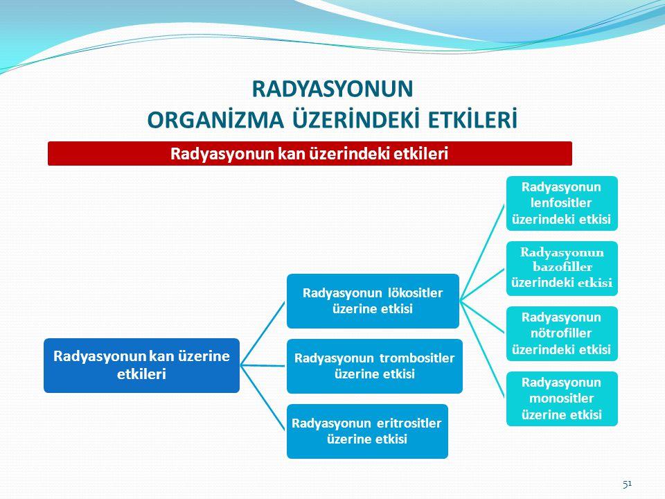 RADYASYONUN ORGANİZMA ÜZERİNDEKİ ETKİLERİ Radyasyonun kan üzerindeki etkileri Radyasyonun kan üzerine etkileri Radyasyonun lökositler üzerine etkisi R