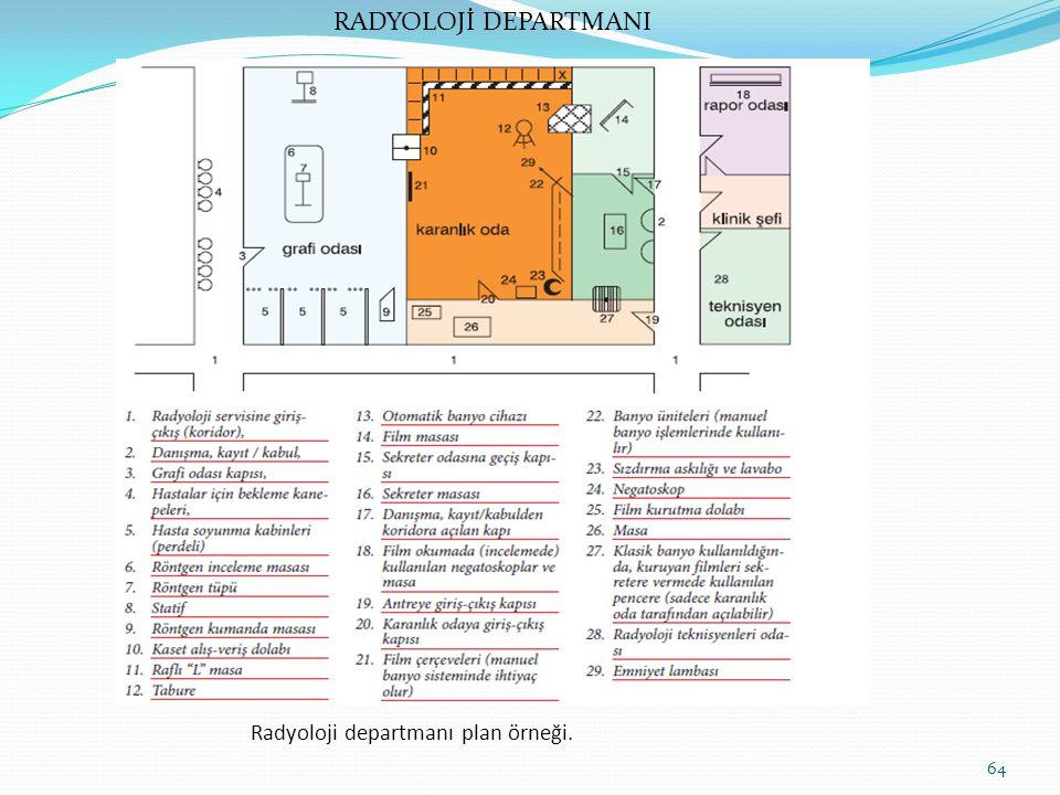 Radyoloji departmanı plan örneği. 64 RADYOLOJİ DEPARTMANI