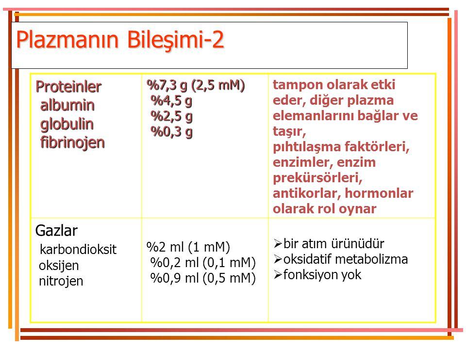 Plazmanın Bileşimi Su%90-92 tüm diğer elemanların taşıyıcı ortamı ElektrolitlerSodyumPotasyumKalsiyumMagnezymKlorBikarbonatFosfatSülfat > %1 145 mM 4
