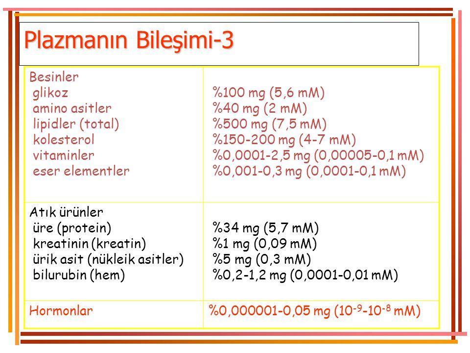 Proteinler albumin albumin globulin globulin fibrinojen fibrinojen %7,3 g (2,5 mM) %4,5 g %4,5 g %2,5 g %2,5 g %0,3 g %0,3 g tampon olarak etki eder,