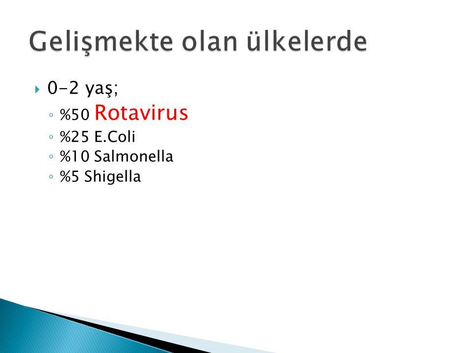  0-2 yaş; ◦ %50 Rotavirus ◦ %25 E.Coli ◦ %10 Salmonella ◦ %5 Shigella