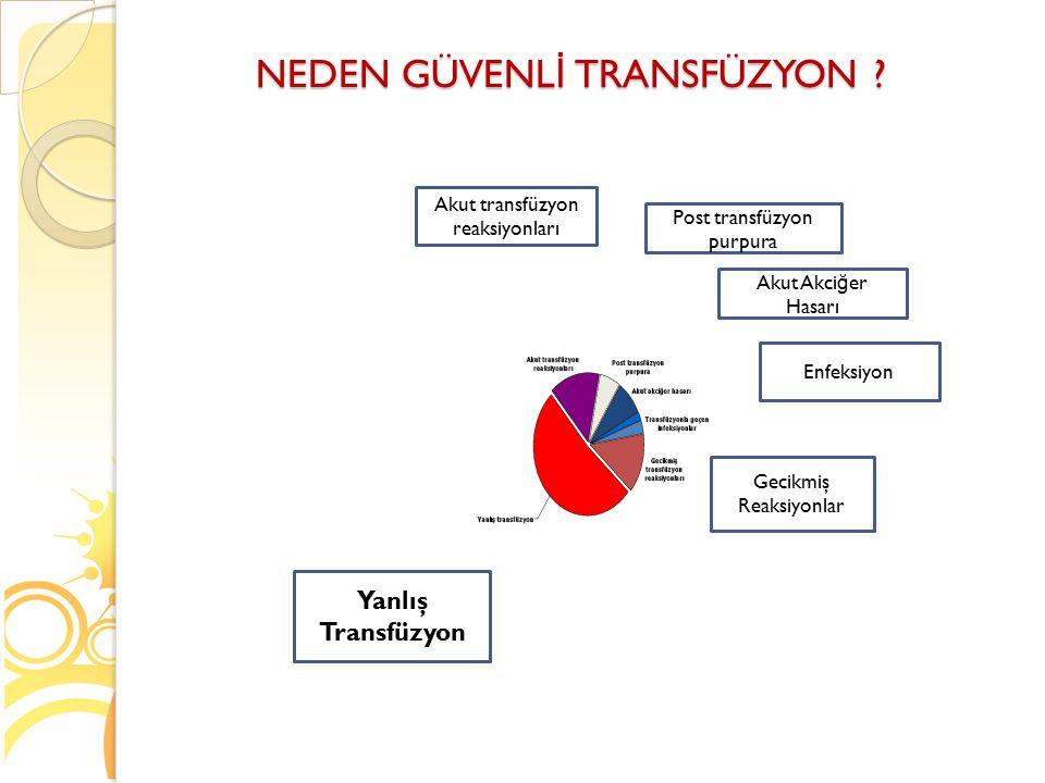 NEDEN GÜVENL İ TRANSFÜZYON ? Yanlış Transfüzyon Akut transfüzyon reaksiyonları Post transfüzyon purpura Akut Akci ğ er Hasarı Enfeksiyon Gecikmiş Reak