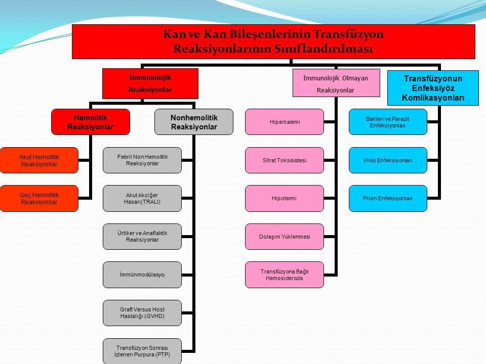 Transfüzyonun Enfeksiyöz Komlikasyonları Kan ve Kan Bileşenlerinin Transfüzyon Reaksiyonlarının Sınıflandırılması İmmunolojik Reaksiyonlar İmmunolojik