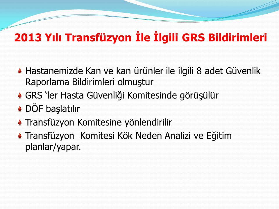 2013 Yılı Transfüzyon İle İlgili GRS Bildirimleri Hastanemizde Kan ve kan ürünler ile ilgili 8 adet Güvenlik Raporlama Bildirimleri olmuştur GRS 'ler