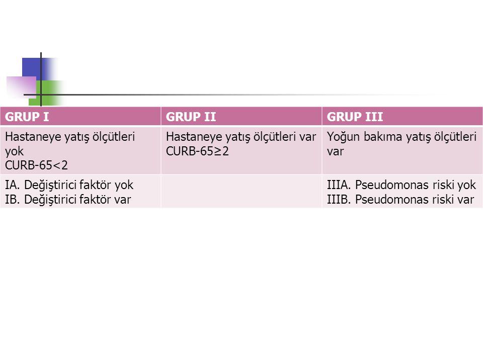 GRUP IGRUP IIGRUP III Hastaneye yatış ölçütleri yok CURB-65<2 Hastaneye yatış ölçütleri var CURB-65≥2 Yoğun bakıma yatış ölçütleri var IA. Değiştirici