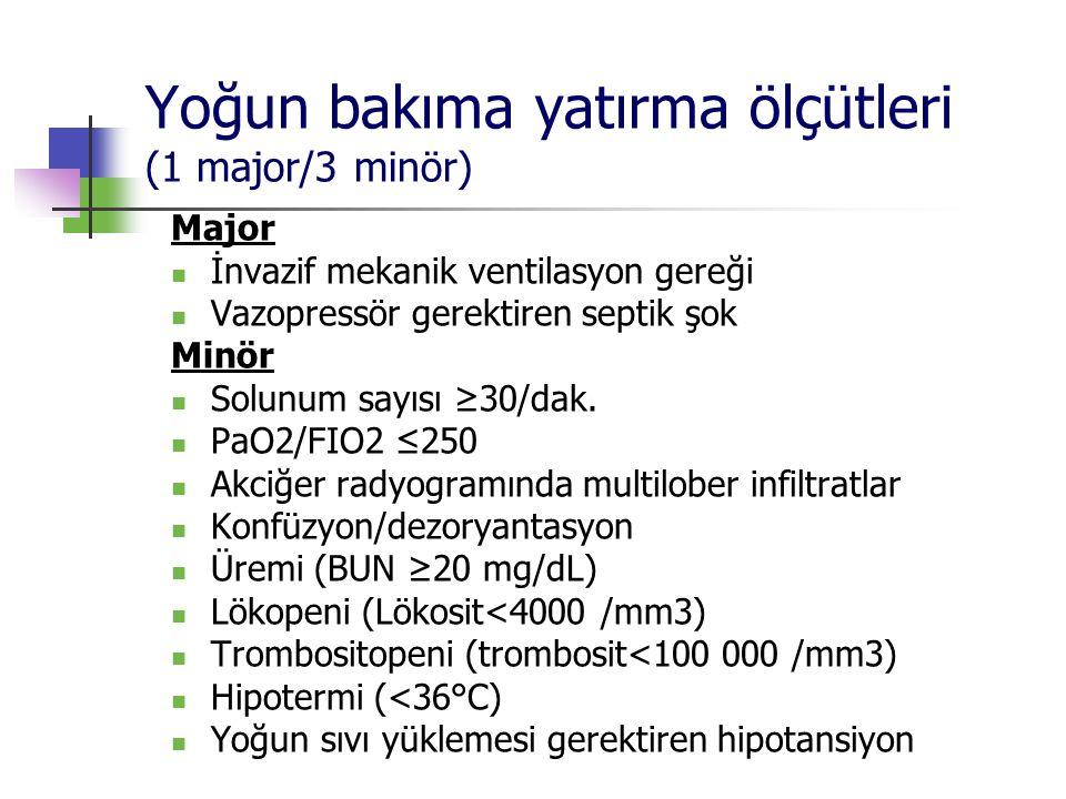 Yoğun bakıma yatırma ölçütleri (1 major/3 minör) Major İnvazif mekanik ventilasyon gereği Vazopressör gerektiren septik şok Minör Solunum sayısı ≥30/d