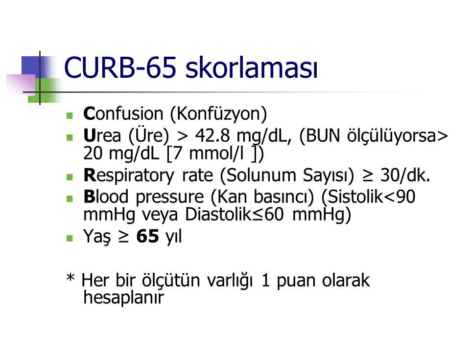 CURB-65 skorlaması Confusion (Konfüzyon) Urea (Üre) > 42.8 mg/dL, (BUN ölçülüyorsa> 20 mg/dL [7 mmol/l ]) Respiratory rate (Solunum Sayısı) ≥ 30/dk. B