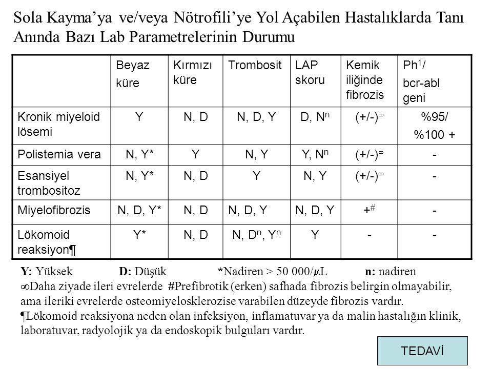 Beyaz küre Kırmızı küre TrombositLAP skoru Kemik iliğinde fibrozis Ph 1 / bcr-abl geni Kronik miyeloid lösemi YN, DN, D, YD, N n (+/-)  %95/ %100 + Polistemia veraN, Y*YN, YY, N n (+/-)  - Esansiyel trombositoz N, Y*N, DYN, Y(+/-)  - MiyelofibrozisN, D, Y*N, DN, D, Y +#+# - Lökomoid reaksiyon¶ Y*N, DN, D n, Y n Y-- Y: YüksekD: Düşük*Nadiren > 50 000/  Ln: nadiren  Daha ziyade ileri evrelerde  Prefibrotik (erken) safhada fibrozis belirgin olmayabilir, ama ileriki evrelerde osteomiyelosklerozise varabilen düzeyde fibrozis vardır.