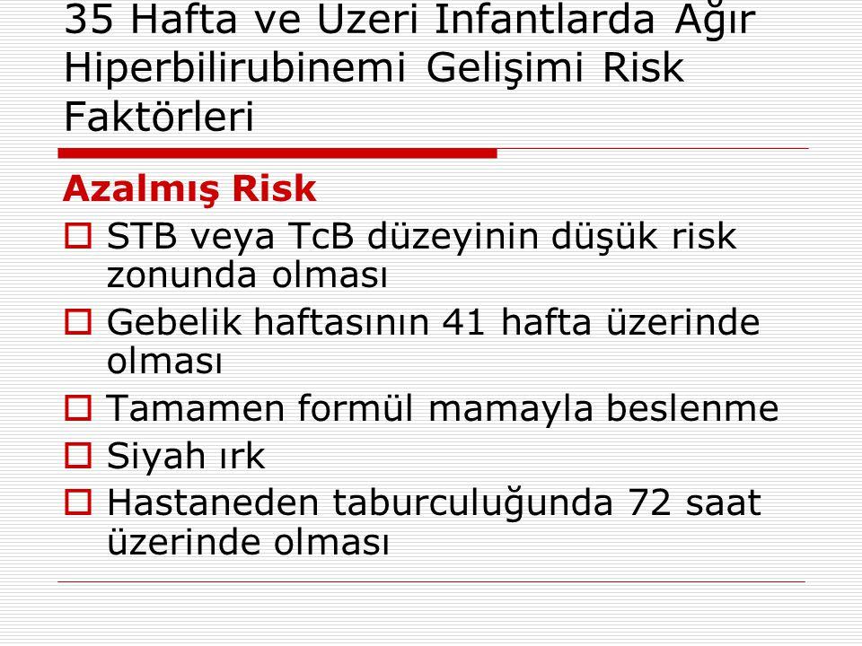 35 Hafta ve Üzeri İnfantlarda Ağır Hiperbilirubinemi Gelişimi Risk Faktörleri Azalmış Risk  STB veya TcB düzeyinin düşük risk zonunda olması  Gebeli
