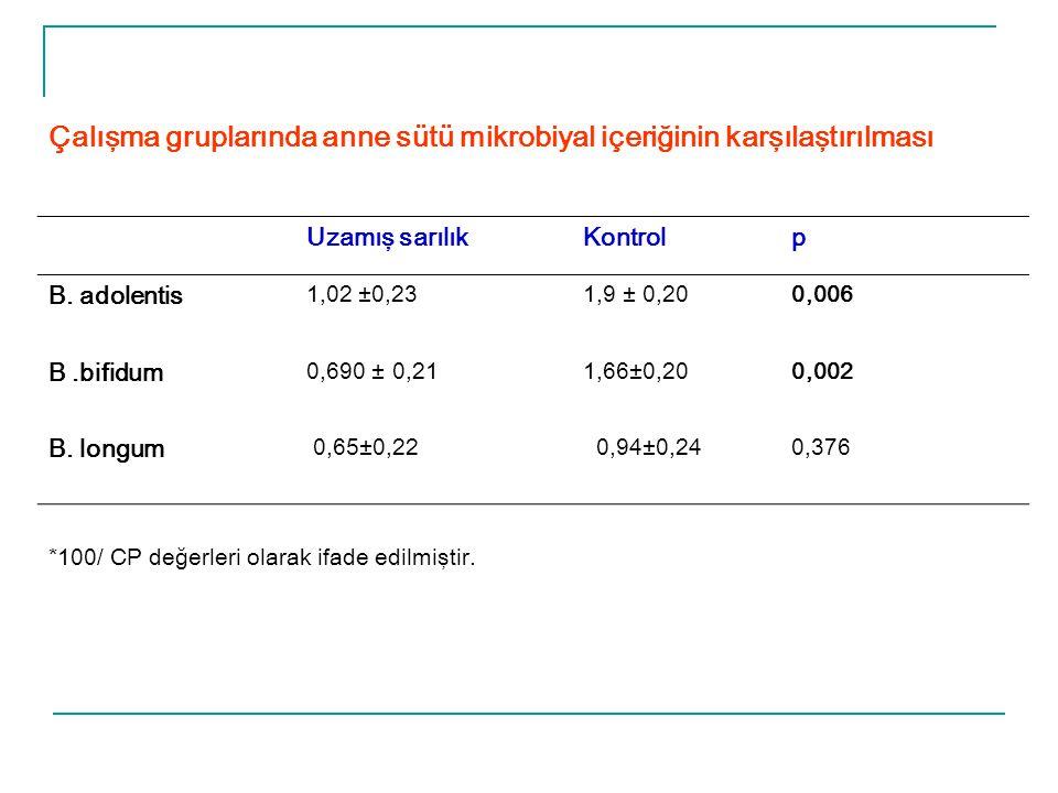 Çalışma gruplarında anne sütü mikrobiyal içeriğinin karşılaştırılması Uzamış sarılıkKontrolp B. adolentis 1,02 ±0,231,9 ± 0,200,006 B.bifidum 0,690 ±